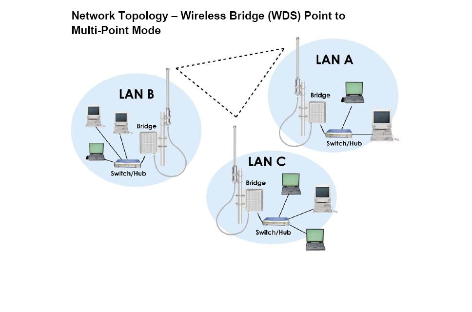 Wireless AP / repeater advice needed - Wireless Networking